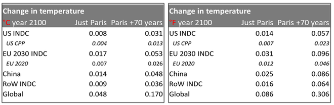 Paris climate promises will reduce temperatures by just 0 05